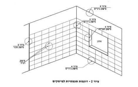 דוגמות סכמטיות למימשקים - תקן 1555 חלק ב' (2014 )