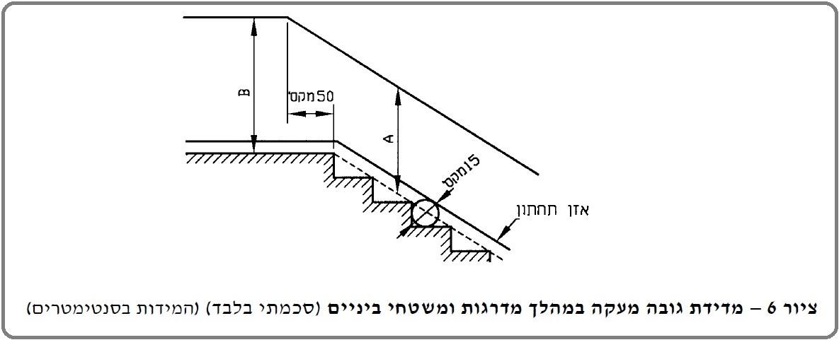 מידות גובה מעקה תקינות במדרגות ומשטחי בניינים